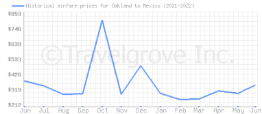 Price overview for flights from Oakland to Mexico