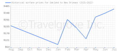 Price overview for flights from Oakland to New Orleans
