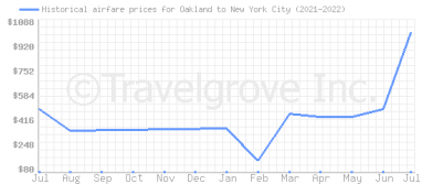 Price overview for flights from Oakland to New York City