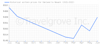Price overview for flights from Oakland to Newark