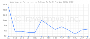 Price overview for flights from Oakland to North America