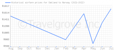 Price overview for flights from Oakland to Norway