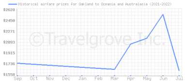 Price overview for flights from Oakland to Oceania and Australasia