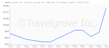 Price overview for flights from Oakland to Orange County