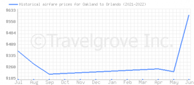Price overview for flights from Oakland to Orlando