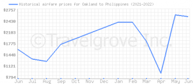Price overview for flights from Oakland to Philippines