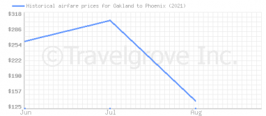 Price overview for flights from Oakland to Phoenix