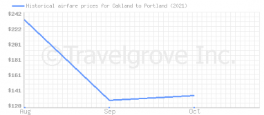Price overview for flights from Oakland to Portland