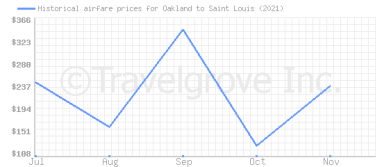 Price overview for flights from Oakland to Saint Louis