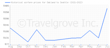 Price overview for flights from Oakland to Seattle
