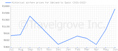 Price overview for flights from Oakland to Spain