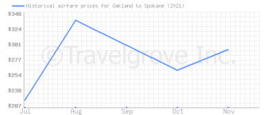 Price overview for flights from Oakland to Spokane