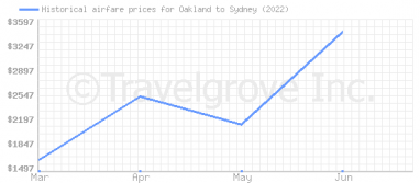 Price overview for flights from Oakland to Sydney