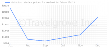 Price overview for flights from Oakland to Taiwan