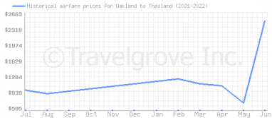 Price overview for flights from Oakland to Thailand