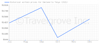 Price overview for flights from Oakland to Tokyo