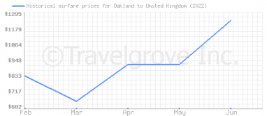 Price overview for flights from Oakland to United Kingdom