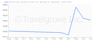 Price overview for flights from Oakland to Vancouver