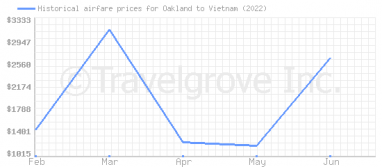 Price overview for flights from Oakland to Vietnam