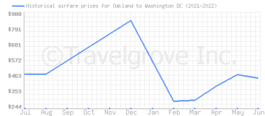 Price overview for flights from Oakland to Washington DC