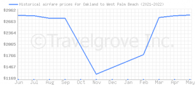 Price overview for flights from Oakland to West Palm Beach