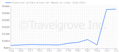 Price overview for flights from Odessa to Lihue