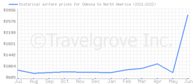 Price overview for flights from Odessa to North America