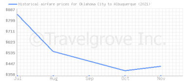 Price overview for flights from Oklahoma City to Albuquerque