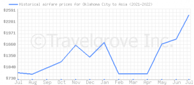 Price overview for flights from Oklahoma City to Asia