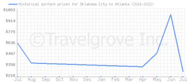 Price overview for flights from Oklahoma City to Atlanta