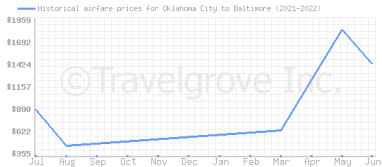 Price overview for flights from Oklahoma City to Baltimore