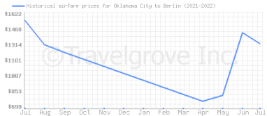 Price overview for flights from Oklahoma City to Berlin