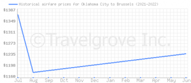 Price overview for flights from Oklahoma City to Brussels