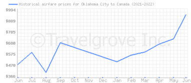 Price overview for flights from Oklahoma City to Canada