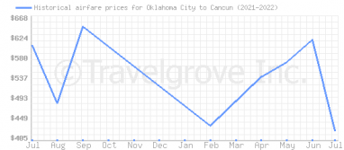 Price overview for flights from Oklahoma City to Cancun