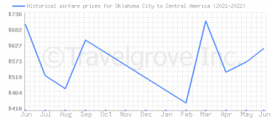 Price overview for flights from Oklahoma City to Central America