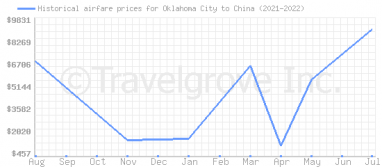 Price overview for flights from Oklahoma City to China