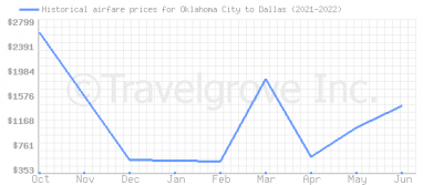 Price overview for flights from Oklahoma City to Dallas