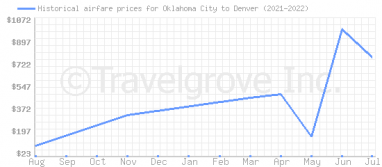Price overview for flights from Oklahoma City to Denver