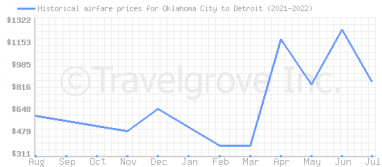 Price overview for flights from Oklahoma City to Detroit