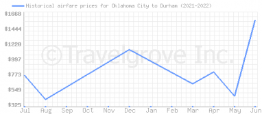 Price overview for flights from Oklahoma City to Durham