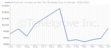 Price overview for flights from Oklahoma City to Europe