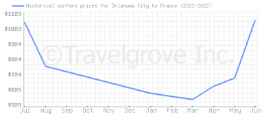 Price overview for flights from Oklahoma City to France
