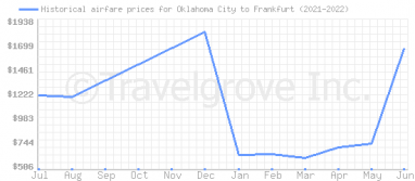 Price overview for flights from Oklahoma City to Frankfurt