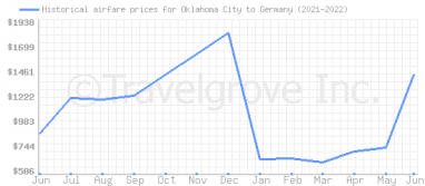 Price overview for flights from Oklahoma City to Germany