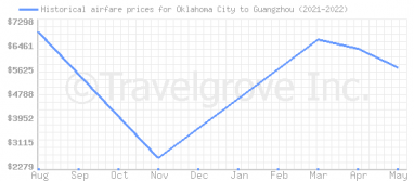 Price overview for flights from Oklahoma City to Guangzhou
