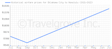 Price overview for flights from Oklahoma City to Honolulu
