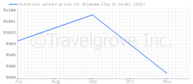 Price overview for flights from Oklahoma City to Israel