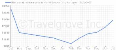 Price overview for flights from Oklahoma City to Japan