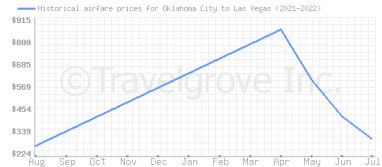 Price overview for flights from Oklahoma City to Las Vegas